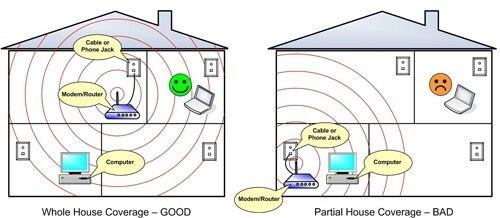 Đặt vị trí trung tâm để tăng sóng wifi