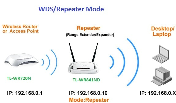 Trang bị thêm bộ Repeater để tăng sóng wifi