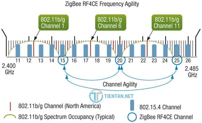 Chọn kênh wifi phù hợp