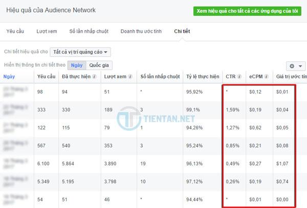 thống kê doanh thu quảng cáo facebook audience network